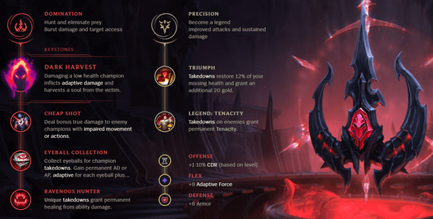 a layout of a champ setup to have different resistances to boost your win rate
